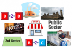 Business Development for all Sectors