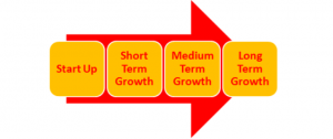 Growth strategy from start up to long term