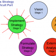 The 6 Mistakes Business Owners Make With Their Business Strategy