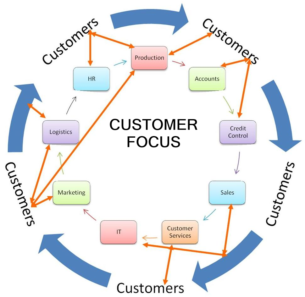 Customer focus at every touch point of your bsiness