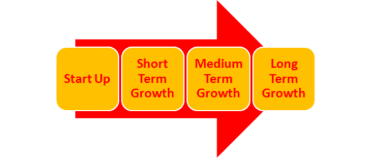 Growth strategies from start up to long term